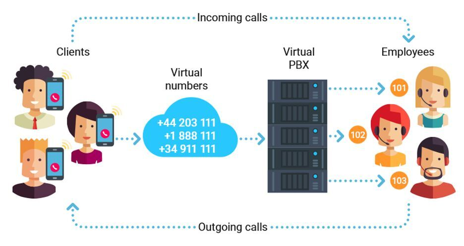 Zadarma's PBX has been widely recognised for its ease of use